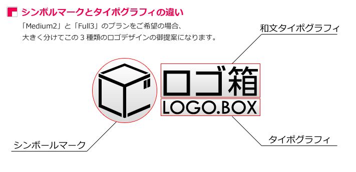 シンボルマークとタイポグラフィの違い。「Medium2」と「Full3」のプランをご希望の場合、大きく分けてこの3種類のロゴデザインの御提案になります。