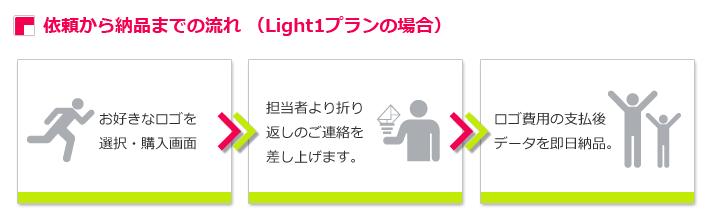 依頼から納品までの流れ (Light1プランの場合)